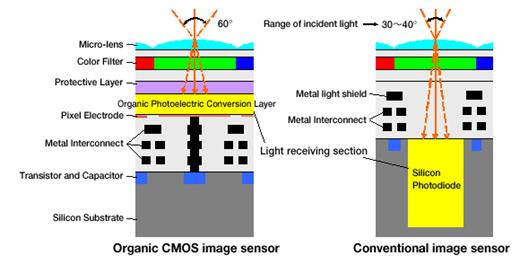 Компании Fujifilm Corporation и Panasonic Corporation заявили о совместной разработке так называемого органического КМОП-сенсора
