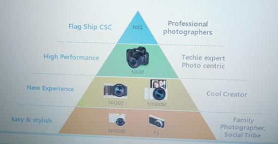 Samsung готовит к выпуску флагманскую зеркальную камеру с обозначением NX1