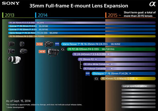 Sony представила несколько прототипов объективов, которые пока ещё находятся на стадии разработки
