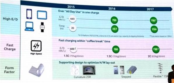 Компания Samsung рассказала о новых сенсорах изображения