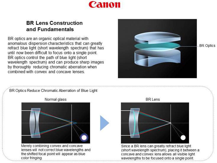 Новая технология Canon позволяет корректировать хроматические аберрации