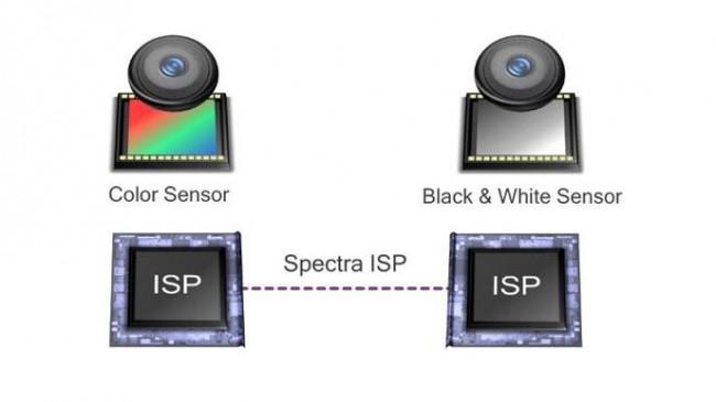 Компания Qualcomm представила разработку под названием Clear Sight