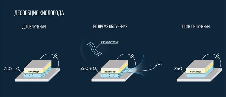 Российские учёные совместно с коллегами из Китая и Саудовской Аравии предложили технологию, которая превращает обычный фотодетектор в широкополосный