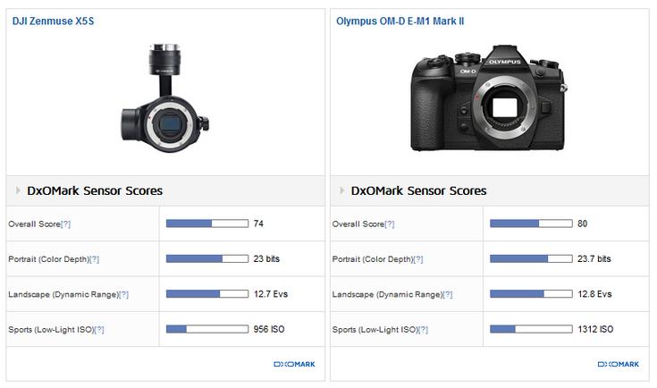 DJI Zenmuse X5S — лучшая камера для дронов
