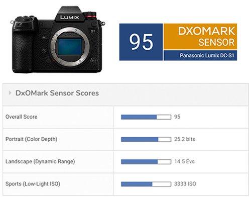 DxOmark протестировали Panasonic S1