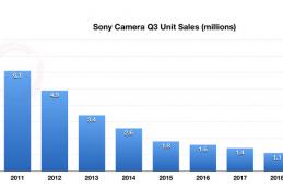С 2010 года продажи камер Sony снизились на 90%