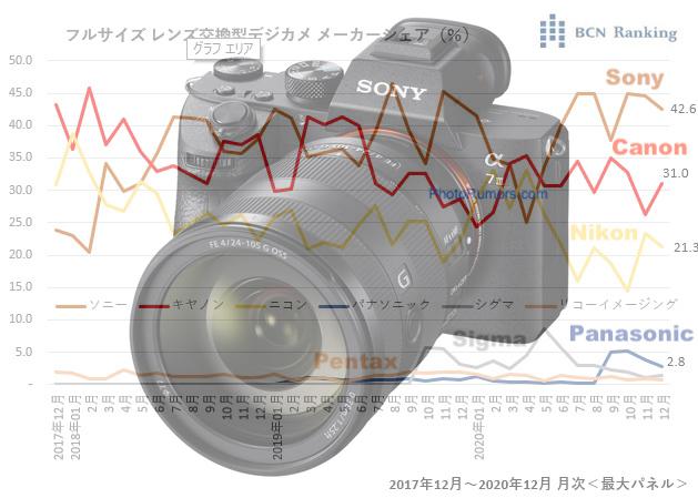 Sony безоговорочно лидирует по продажам FF-фотокамер в Японии