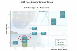 Sony сообщила о разработке нового сенсора Micro Four Thirds